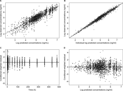 Goodness-of-fit plots for the best covariate model. (A) Log of predicted concentrations versus log of observed concentrations. (B) Log of individual predicted concentrations versus log of observed concentrations. (C) Plot of conditional weighted residual versus time. (D) Plot of conditional weighted residual versus log of predicted concentrations.