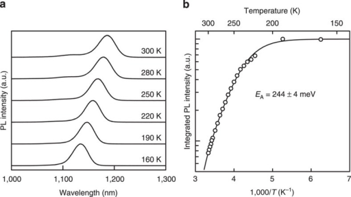 Photoluminescence spectrum for TPU-SC with InAs QDs.(a) Photoluminescence spectra measured at various temperatures and (b) the temperature dependence of the integrated photoluminescence intensity.