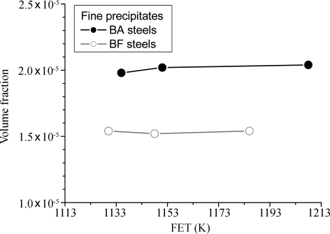 Volume fraction of the precipitates versus rolling temperature (FET) for the BA and BF steels.