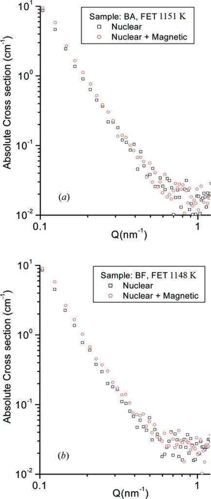 Nuclear scattering cross sections (open squares) and nuclear plus magnetic scattering cross sections (open circles) for (a) BA, FET 1151 K and (b) BF, FET 1148 K samples.