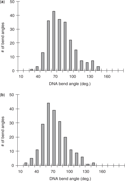 Distribution of protein-site bend angles for (a) HMGB (Box A) and (b) HMGB (Box A+B). The distribution shows an average induced DNA bend angle of 78° with a SD of 23° for HMGB (Box A) protein. HMGB (Box A+B) induces an average DNA bend angle of 67° with a SD of 21°.