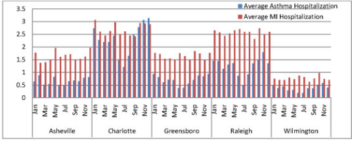 Monthly average hospital admissions rate (per day) for asthma and myocardial infarction for the five cities.
