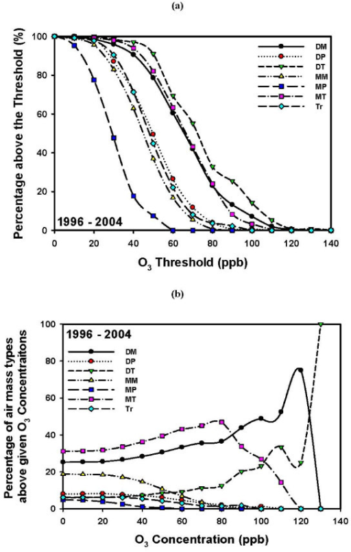 Ozone distribution of the seven air masses for the 9-year period 1996-2004. (a) Probability (expressed as a percentage) of finding ozone (O3) concentrations above a threshold concentration for a given air mass (P(O3/AM)). (b) Probability (expressed as a percentage) of having a particular air mass present when ozone concentrations are above a threshold concentration (P(AM/O3)).