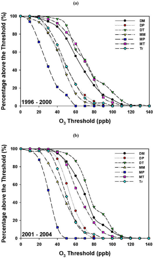 Ozone distribution of the seven air masses. (a) The 5-year period 1996-2000 and (b) the 4-year period 2001-2004. Probability (expressed as a percentage) of finding ozone (O3) concentrations above a threshold concentration for a given air mass (P(O3/AM)).