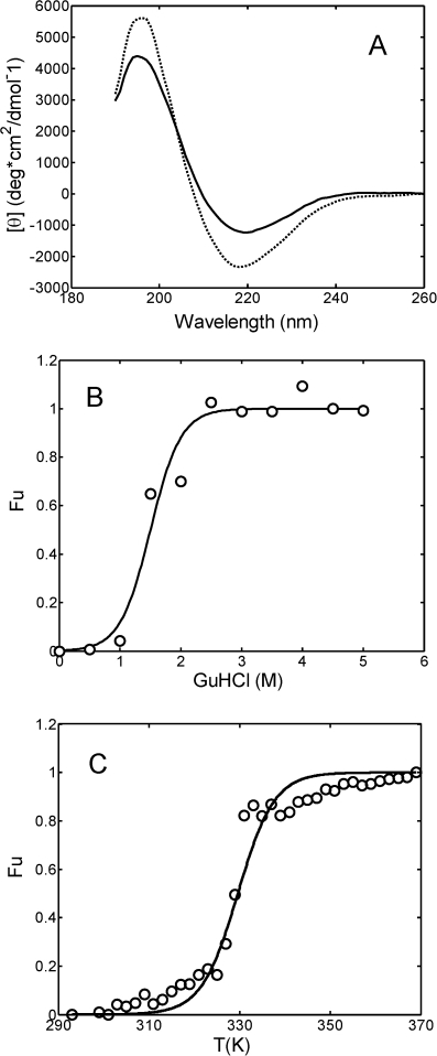 Light chain structural changes induced by pH, denaturant addition and temperature.(A) CD spectra for the 0.3 g/L light chain solution in 25 mM PBS at pH 7.4 (―) and in 20 mM HCl at pH 2.0 (–); (B) Fraction of unfolded protein as a function of guanidinium hydrochloride (GuHCl) concentration evaluated by intrinsic tryptophan fluorescence measurements (see Materials and Methods). The continuous line represents the interpolation of experimental data according to Eq. 1; (C) Fraction of unfolded protein as a function of temperature evaluated by CD measurements (see Materials and Methods). The continuous line corresponds to the interpolation of experimental data according to Eq.1.