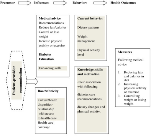 Ecological model applied to diabetes self-management and health outcomes. Adapted from the NHLBI workshop on predictors of obesity, weight gain, diet and physical activity; August 4-5, 2004; Bethesda MD and from Ecological model [7]. Notes: The grey areas denote constructs that are not measured by this study. The level and quality of patient-provider communication is unknown and is designated as a precursor for this study. It is assumed that persons diagnosed with diabetes would have some level of communication with health care professionals.