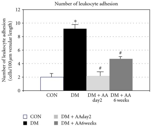 Number (Cn) of leukocyte adhesion in control (CON), diabetes (DM), diabetes treated with vitamin C (1g/L) starting on day 2 (DM + AAday2) and on 6 weeks (DM + AA6wk) after STZ injection. Values are mean ± SEM, CON (n = 8), DM (n = 6), DM + AAday2 (n = 7), and DM + AA6wk (n = 7). *P < 0.001 versus CON, #P < 0.01 versus DM.