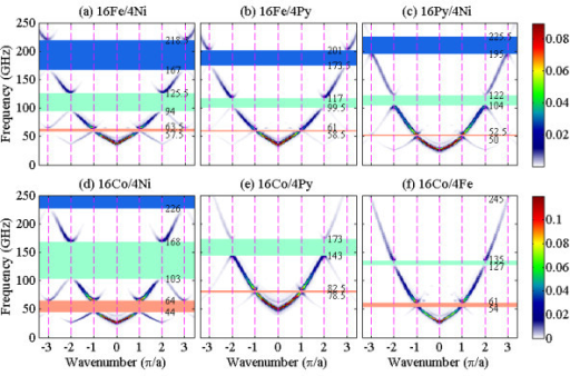 Dispersion relations for transversely magnetized MCWs. (a) 16Fe/4Ni, (b) 16Fe/4Py, (c) 16Py/4Ni, (d) 16Co/4Ni, (e) 16Co/4Py, and (f) 16Co/4Fe MCWs under a H = 600 mT field applied along the y axis. The dotted lines indicate the Brillouin zone boundaries q = nπ/a, and the first, second, and third bandgaps are denoted by the red-, green-, and blue-shaded regions, respectively. The intensities of the SWs are represented by color scale.