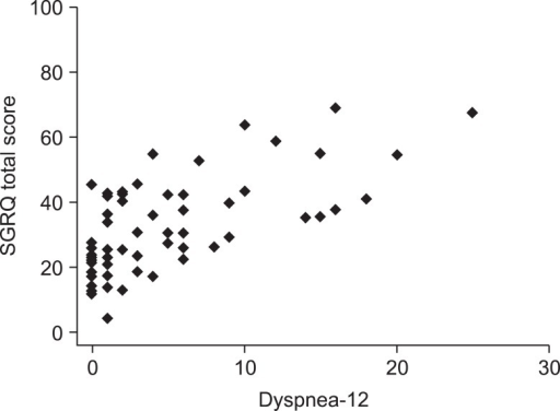 Correlation between Dyspnea-12 score and St. George's Respiratory Questionnaire (SGRQ) total score in bronchiectasis patients (r=0.67, p<0.0001; 62 patients).