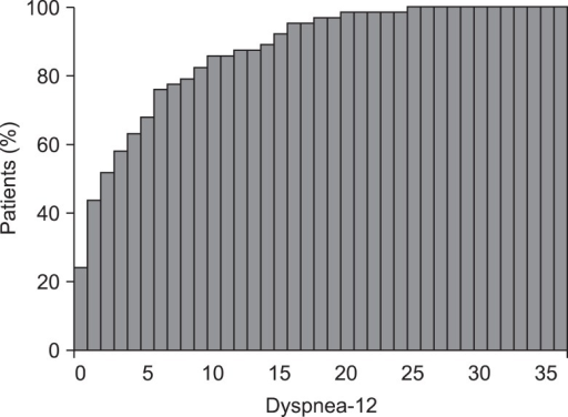 Cumulative frequency distribution of Dyspnea-12 score in 62 bronchiectasis patients.