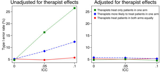 Simulation results (10 therapists, 200 patients). Continuous outcomes were generated based on a treatment effect of 0 and therapist effects and a random error term, both of which followed a normal distribution. Patients were assigned to therapist post-randomisation. An equal number of patients were assigned to each therapist, and we used 5000 replications for each scenario.