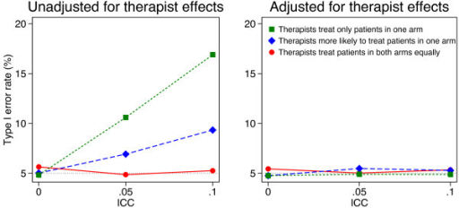 Simulation results (50 therapists, 500 patients). Continuous outcomes were generated based on a treatment effect of 0 and therapist effects and a random error term, both of which followed a normal distribution. Patients were assigned to therapist post-randomisation. An equal number of patients were assigned to each therapist, and we used 5000 replications for each scenario.