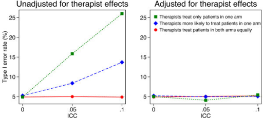Simulation results (50 therapists, 1000 patients). Continuous outcomes were generated based on a treatment effect of 0 and therapist effects and a random error term, both of which followed a normal distribution. Patients were assigned to therapist post-randomisation. An equal number of patients were assigned to each therapist, and we used 5000 replications for each scenario.