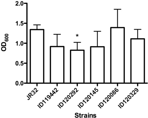 Production of biofilms by L. pneumophila serogroup 1 strains.One strain from patient (ID119442), one strain from the outbreak source's cooling tower (ID120292), and three from environment (other that the outbreak source) (ID120145, ID120086 and ID 120329) were tested. Star represent difference statistically significant (p = 0.0065) with control strain JR32. Error bars represent standard deviations derived from four independent experiments.
