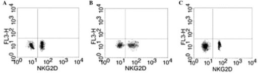 NKG2D expression in the blood of the (A) normal, (B) GTN and (C) placebo groups. NKG2D, natural killer group 2 member D; GTN, glyceryl trinitrate.