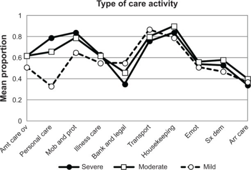 Average proportion of caregivers' types of care activities for care receivers with mild, moderate, or severe dementia.Abbreviations: Amt care ov, overall amount of care activities; Mob and prot, mobility and protection; Illness care, illness-related care; Bank and legal, managing banking and legal issues; Emot, emotional support; Sx dem, managing symptoms of dementia; Arr care, arranging care.
