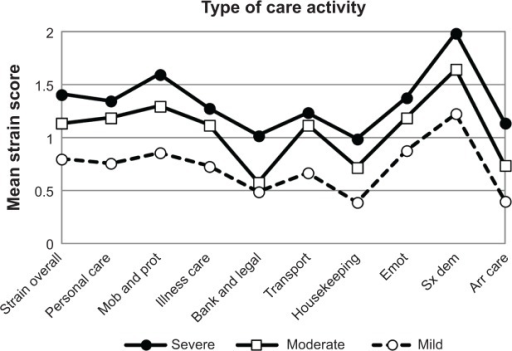 Family caregivers' average role strain from nine types of care activities for persons with mild, moderate, or severe dementia.Abbreviations: Strain overall, role strain for overall amount of care activities; Mob and prot, mobility and protection; Illness care, illness-related care; Bank and legal, managing banking and legal issues; Emot, emotional support; Sx dem, managing symptoms of dementia; Arr care, arranging care.