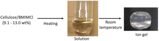 Procedure for fabrication of cellulose ion gel with 1-butyl-3-methylimidazolium chloride (BMIMCl).