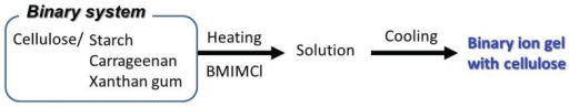 Procedure for fabrication of binary ion gels with BMIMCl.