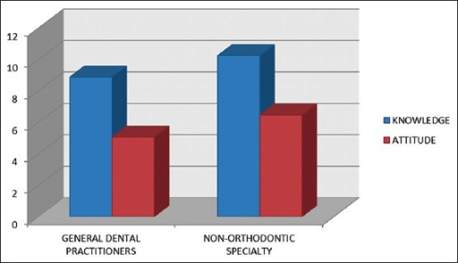 Comparison of scores of knowledge and attitude of general dental practitioners and non-orthodontic specialties.