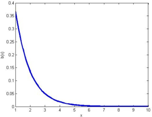 The exponential decay of b(1,1).