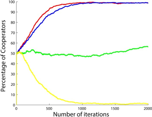 Percentage of cooperators with respect to the number of iterations when the betrayal factors of the agents change by the function b(.) in (Eq 20) and also when the agents do not update their strategies, but instead cooperate when b < 1 and defect when b > 1.Four different situations are shown after 5 runs and 2000 iterations per simulation with a3 set to 0.5 (yellow), 1 (green), 1.5 (blue) and 2 (red), a1 and a2 both set to 1.