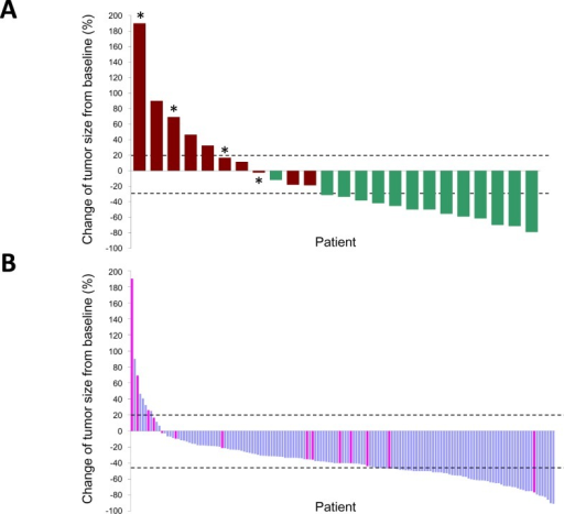 Waterfall plots of the maximum percentage change in tumor size of individual EGFR L858R lung adenocarcinomas treated by EGFR-TKIsTumors are listed in order of increasing extent of response to EGFR-TKIs; only those with measurable sizes before and after EGFR-TKI treatment are shown. The upper (20%) and lower (−30%) dashed lines indicate the thresholds used to define a progressive disease and a partial response, respectively, by the RECIST criteria. Panel A shows individual tumor responses in 24 patients analyzed by NGS. Red bars, PFS < 3 months; green bars, PFS < 1 year; asterisks, positive for MHL1 V384D. Panel B shows 155 EGFR L858R tumors analyzed for MLH1 status by direct sequencing of PCR products. Pink bars, positive for MLH1 V384D.