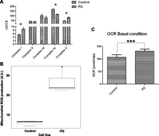 Mitochondrial dysfunction and ROS overproduction in 3T3L1-PG cells. a Measurement of the mitochondrial complex activity in digitonin-permeabilized cells demonstrates significant changes in complexes I, IV and V. b PG-3T3L1 cells show a significant increase in the mitochondrial ROS production, as revealed by MitoSox™ analysis. c Measurement of the rate of oxygen consumption (OCR) indicates that PG-3T3L1 cells have an increased mitochondrial basal activity. *Significance (p <0.05) using the Kruskal–Wallis non-parametric test. ***Significance (p <0.001) using the Kruskal–Wallis non-parametric test. Scale bar = 10 μm. CS citrate synthase, PG progerin