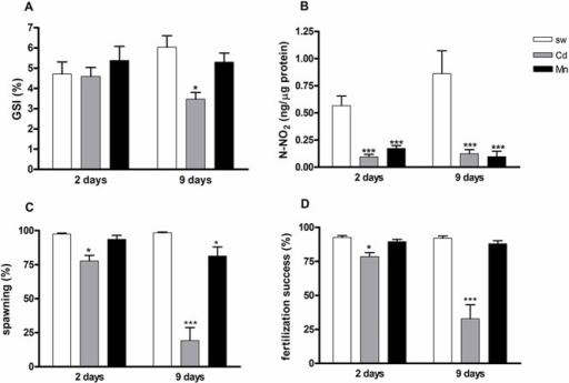 Reproductive state and nitric oxide (NO) production in P. lividus females exposed to cadmium and manganese.GSI (A), total NO concentration (B), spawning (C) and fertilization success (D) in females exposed to cadmium (Cd) 10−6 M and manganese (Mn) 3.6 x 10−5 M for 2 and 9 days. Significant differences compared to the controls (sw 2 and 9 days): *P<0.05, ***P<0.001. Two-way ANOVA, Bonferroni's post test (P<0.05). N = 8.