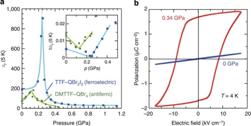 High-pressure properties of TTF–QBr2I2 crystal at low temperatures.(a) Hydrostatic pressure dependence of the relative permittivity at 5 K, ɛr (T=5 K) on a TTF–QBr2I2 crystal (filled squares) in comparison with a quantum (anti)ferroelectric DMTTF–QBr4 crystal (filled circles, redrawn based on data in ref. 29). The inset shows the inverse permittivity obeying a simple power law, ɛr (T=5 K)∝/p–pc/–1, as expected for quantum ferroelectricity. (b) Electric polarization (P) versus electric field (E) hysteresis loops with a triangular a.c. electric field at T=4 K and frequency f=1 kHz.
