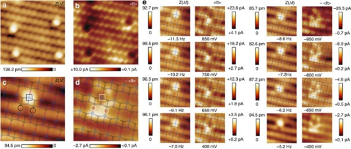 Individual water molecules as atomic markers.(a,b) Simultaneous topographic AFM (Z(Δf)) and averaged tunnelling current (<It>) images showing four individual water molecules adsorbed on the TiO2(101) anatase surface. Image dimensions are (4.5 × 4.5) nm2. Simultaneous Z(Δf) (c) and <It> (d) signals ascribed to a single water molecule imaged with a different—more symmetric—tip termination. A top view of the outer atomic layers of the TiO2(101) anatase surface has been superimposed to the images (see text for details). The squares mark the Ti5c atom at which the water molecule binds to the surface17. The circles highlight the O2c atoms that sustain two weak hydrogen bonds with the water molecule17. (e) Sets of simultaneous Z(Δf) and <It> bias-dependent images obtained over the water molecule displayed in c and d with identical tip termination and approximately keeping the same tip–surface separation (see Methods). The contrast of the filled state images (negative sample bias voltage) has been inverted (−<It>) for a better comparison with the empty state data. These images without the atomic model of the anatase (101) surface superimposed are displayed in Supplementary Fig. 4. c and d are a magnification of the images labelled as −400 mV in e. Image dimensions are (2 × 2) nm2. Acquisition parameters are: fo=159,989 Hz, Δf=−6.6 Hz, A=118.0 Å, K=27.3 N m−1, CPD=VBias=+400 mV, for a and b; and fo=159,989 Hz, A=113.2 Å, K=27.3 N m−1, CPD=−180 mV for c–e. The Δf set point and the VBias value are listed under each set of images in e.