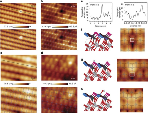 Identification of surface defects at the TiO2(101) anatase surface.(a) Simultaneous AFM topographic (Z(Δf)) and (b) averaged tunnelling current (<It>) images showing a candidate for a subsurface oxygen vacancy defect. Images of a defect candidate to represent a surface hydroxyl group are displayed on panels (c,d). Duplicates of these experimental images with a superimposed model of the outer atomic layers of the TiO2(101) anatase surface are also shown. (e) Variation of the topographic signal along the line profiles in a and c. The combination of these experimental images and our theoretical predictions provides the necessary clues for the identification of these atomic defects (see text). Acquisition parameters are: fo=153,031 Hz, Δf=−50.0 Hz, A=107.1 Å, K=23.9 N·m−1, CPD=+800 mV, VBias=+1,000 mV, for a and b; and fo=159,989 Hz, Δf=−11.5 Hz, A=109.9 Å, K=27.3 N m−1, CPD=−180 mV, VBias=+550 mV, for c–e. Image dimensions for a and d are (5.0 × 3) nm2 and (3.0 × 2.4) nm2, respectively. Atomic models of optimal geometries and corresponding Tersoff–Hamann STM images for: (f) a subsurface oxygen vacancy (0.8 V); (g) a surface hydroxyl group (0.6 V) and (h) a water molecule attached to the surface (0.4 V). Dark areas in computed STM images in f and g appear near reduced  surface sites (white squares) associated with the defect formation. The dotted-line ellipse in f highlights the position of the subsurface oxygen vacancy. An atomic model of the surface has been superimposed to the calculated STM images.