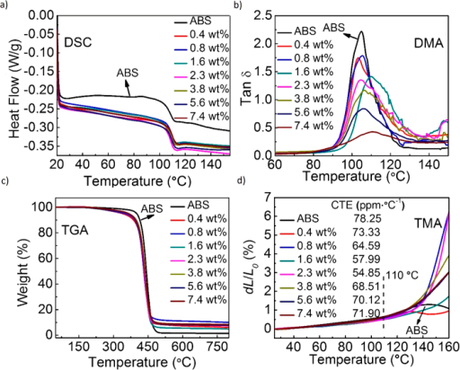 Thermal and mechanical analysis of ABS and G-ABS composites.a, Representative DSC curves of ABS and G-ABS composites. The Tg value slightly increased as the graphene loading in composites increased, calculated from the DSC curves. b, Loss factor (tan δ) derived from DMA. In all prepared samples, pure ABS claims the highest tan δ. by adding graphene sheets into ABS, ABS's chain mobility was constrained with graphene's stiff frameworks, which induces smaller tan δ values. c,d, TGA and TMA curves of ABS and G-ABS composites as a function of temperature. CTE values were calculated from the linear region (RT to 110 °C) in TMA.