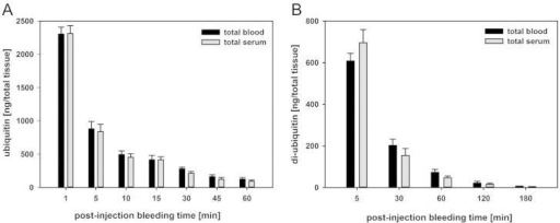 Blood and serum accumulation of ubiquitin. (A) 125I-SIB-labeled ubiquitin (R&D Systems) or (B) F45W di-ubiquitin (Scil Proteins) was injected into the tail vein of 7 weeks old, female CD1 mice. Blood samples of indicated bleeding time points were collected from three non-anaesthetized mice. After analysis of whole blood and serum in a gamma counter, radioactivity was calculated and quantified as equivalent of protein provided as ng/total blood or serum. Error bars represent SD.