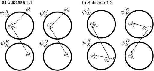 Each circle refers to one of the motif states , , ,  specified to the top left. The position of the relevant node states with respect to the motif states are then illustrated. (a) Subcase 1.1 (n∉Y). (b) Subcase 1.2 (n∈Y)