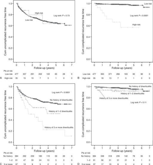 Kaplan–Meier survival curves. (A) Cumulative uncomplicated recurrence-free time of low-risk (0–2 points) versus high-risk (>2 points) patients. Sensoring for loss of follow-up, death, or sigmoid resection. (B) Cumulative complicated recurrence-free time of low-risk versus high-risk patients. Sensoring for loss of follow-up, death, or sigmoid resection. (C) Cumulative uncomplicated recurrence-free time of patients with or without history of diverticulitis. Sensoring for loss of follow-up, complicated recurrence, death, or sigmoid resection. (D) Cumulative complicated recurrence-free time of patients with or without history of diverticulitis. Sensoring for loss of follow-up, death, or sigmoid resection. pts = patients.
