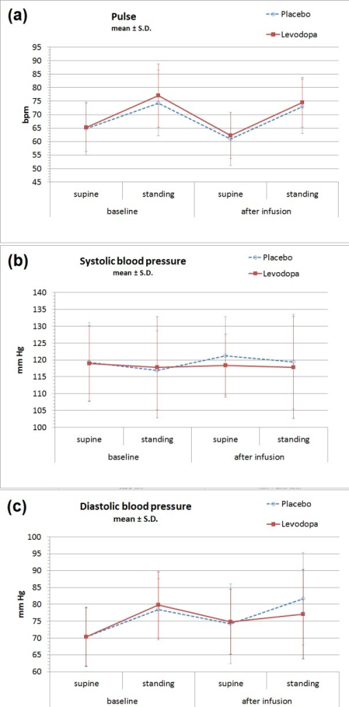 Orthostatic vital signs before and after levodopa infusion.No significant changes were observed between IV levodopa or placebo days in (A) heart rate, (B) systolic blood pressure, or (C) diastolic blood pressure. Values shown are mean ± S.D. for all data. (See Table 2 for means and 95% confidence intervals from the paired analysis.)