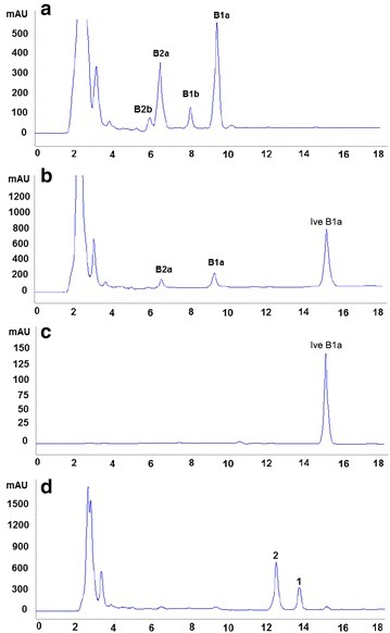 HPLC analysis of the mycelial extracts from the parental and mutant strains. aS. avermitilis NA-108; bS. avermitlis AVE-T27; c standard sample ivermectin B1a; dS. avermitilis AVE-H39. B1a avermectin B1a, B2a avermectin B2a, B1b avermectin B1b, B2b avermectin B2b, Ive B1a ivermectin B1a, 1 compound 1, 2 compound 2