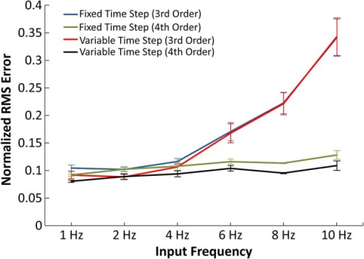 Accuracy of the IO synapse model with various input frequencies. The normalized RMS error is plotted for the 3rd order IO synapse model simulated at fixed (blue) and variable (red) time step simulations and for the 4th order IO synapse model simulated at fixed (green) and variable (purple) time step simulations. With the 3rd order model, the error noticeably increases at higher frequencies. The 4th order model yields constant error at all tested frequencies.