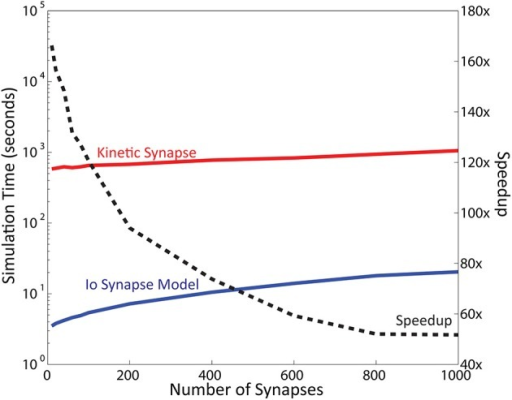 Simulation Time varies as a function of the number of synapse instances. Here, simulation time is represented in logarithmic scale. Computation time required for the kinetic synapse model is within the range of 10–20 min, while the computation time required for the IO synapse model ranges between 3 and 30 s. Dashed line represents the speedup of the IO synapse model against the kinetic synapse model based on number of synapses. At low number of synapses, the speedup of the IO synapse model is highest at around 150x faster than the computation time required for the kinetic synapse model. The speedup is shown to be decreasing, but stabilizes at around 50x speedup in later values.