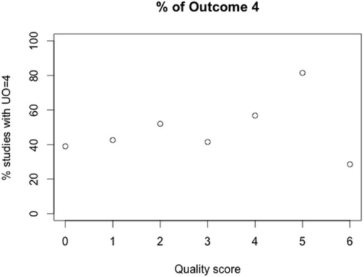 Frequency of experimental outcome 4 (progression) for studies with the same quality score.n = 891.