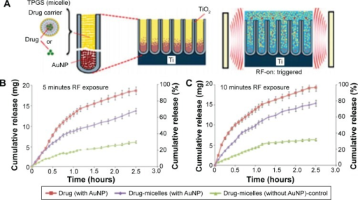 Schematic representation of a model drug release from TNTs implants for in vitro release studies with the RF trigger.Notes: (A) Noninvasive and on-demand triggered release from drug-eluting TNTs using RF and AuNPs. (B) Profiles of RF-triggered release of drug (indomethacin-encapsulated TPGS) from TNTs with and without AuNPs as energy transducer in comparison with the control (nontrigger) sample. Release profiles for different exposure times: (B) 5 minutes and (C) 10 minutes, respectively. Reproduced from Aw MS, Kurian M, Losic D. Non-eroding drug-releasing implants with ordered nanoporous and nanotubular structures: concepts for controlling drug release. Biomater Sci. 2014;2:10–34, with permission of The Royal Society of Chemistry.85Abbreviations: AuNP, gold nanoparticle; RF, radiofrequency; TNT, titania nanotube.