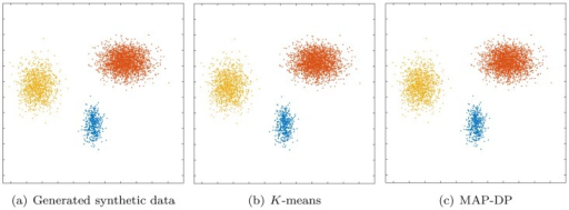 Clustering solution obtained by K-means and MAP-DP for synthetic elliptical Gaussian data.The clusters are trivially well-separated, and even though they have different densities (12% of the data is blue, 28% yellow cluster, 60% orange) and elliptical cluster geometries, K-means produces a near-perfect clustering, as with MAP-DP. This shows that K-means can in some instances work when the clusters are not equal radii with shared densities, but only when the clusters are so well-separated that the clustering can be trivially performed by eye.