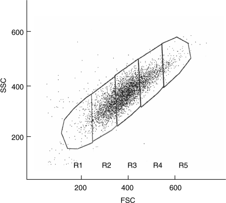 Platelet populations gated according to platelet size (forward scatter, FSC). Five regions of platelets from a healthy control sample in FSC/SSC (side scatter) dot plot were set: R3 to include 50% of events, both R2 and R4 20%, and R1 and R5 events left outside R2–R4.