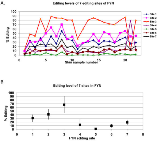 Editing levels of specific sites in a highly-edited region of FYN is consistent among individual human skin tissues. A. Editing levels for sites in a highly-edited region of FYN are presented for 22 skin samples. Site-specific editing levels are consistent among the samples. B. Editing level and variance of the seven tested sites of FYN. Mean editing level of the seven sites ± one standard deviation.