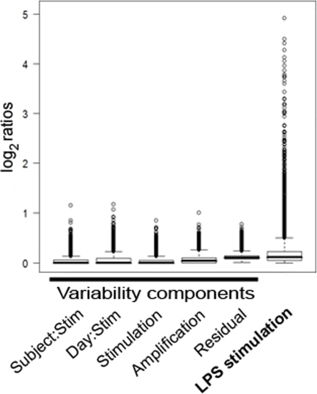 Standard deviations of the different variability components and gene expression values after LPS stimulation on the same log2 scale, showing median standard deviation, interquartile ranges and outliers.