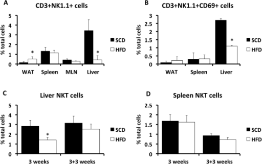Alterations in tissue NKT-cell composition in the setting of high fat feeding.Wild-type C57Bl/6 mice were placed on a SCD or HFD for 26 weeks (Panels A and B), 3-weeks (Panel C and D), or 3 weeks followed by a 3-week standard chow diet (Panel C and D). White adipose tissue (WAT), spleen, mesenteric lymph nodes (MLN, only for the 26 week study) and liver were collected from lean and obese mice, immune cells were isolated and underwent FACS, as described in Methods. Results are presented as the means±SE for a minimum of 5 animals in each group. Statistical significance is indicated (*).