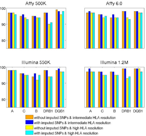 Comparison of prediction accuracies between models built with and without imputed SNPs from four arrays. Half of the common set of samples genotyped on Affy 500K, Affy 6.0, Illumina 550K, Illumina 1.2M arrays in the WTCCC cohort were used as the training set (N = 501) and the other half were used as the validation set (N = 500). Each panel shows a comparison of prediction accuracies for the validation set, with models built using only SNPs observed from the array or using HapMap SNPs observed and imputed from the array. The confidence threshold was set at CT = 0.