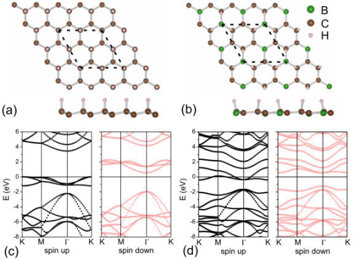 The structures and energy bands of semi-hydrogenated sheets. (a,c) the graphone and (b,d) the H-BC3 sheets. The calculated units are delineated by dotted lines in (a,b). The Fermi level is indicated as the line at E = 0 eV.