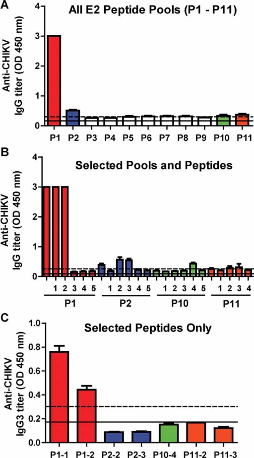 Epitope mapping of the E2 glycoproteinCHIKV-infected patient plasma pools (Median 10 days pio) were subjected to peptide-based ELISA at a dilution of 1:2000, followed by secondary human anti-IgG-HRP using pooled peptides (P1–P11).The same set of patient plasma pools were subjected to peptide-based ELISA at a dilution of 1:2000, followed by secondary human anti-IgG-HRP using both selected peptide pools (P1, 2, 10 and 11) and individual peptides.Selected individual peptides were re-screened with patients' plasma pools at a dilution of 1:200, followed by secondary human anti-IgG3-HRP. Black solid line represents the mean value of the healthy donors and dotted line represents the value of mean ± 6 SD. Values above mean ± 6 SD are considered positive. Results represent an average of two independent experiments.